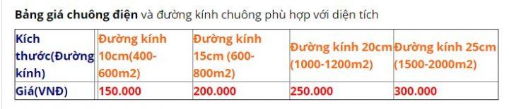 bảng báo giá chuông điện reng reng 220vac