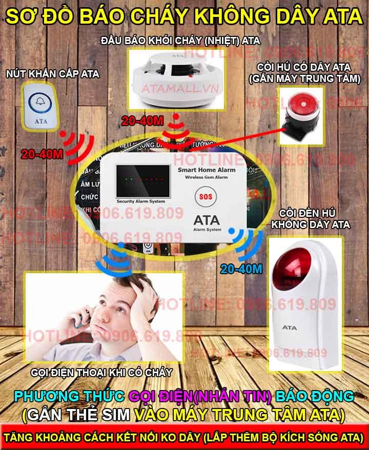 nguyên lý hoạt động Bộ thiết bị báo cháy không dây qua điện thoại ATA FAS-02